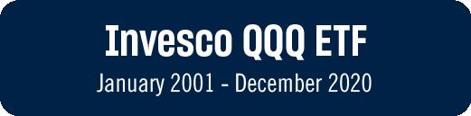 Invesco QQQ ETF January 2001 - December 2020