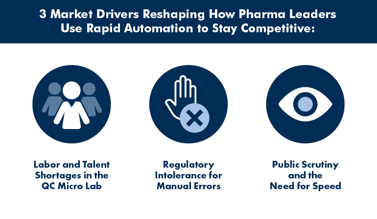 3 Market Drivers Reshaping How Pharma Leaders Use Rapid Automation to Stay Competitive in QC Microbiology Lab