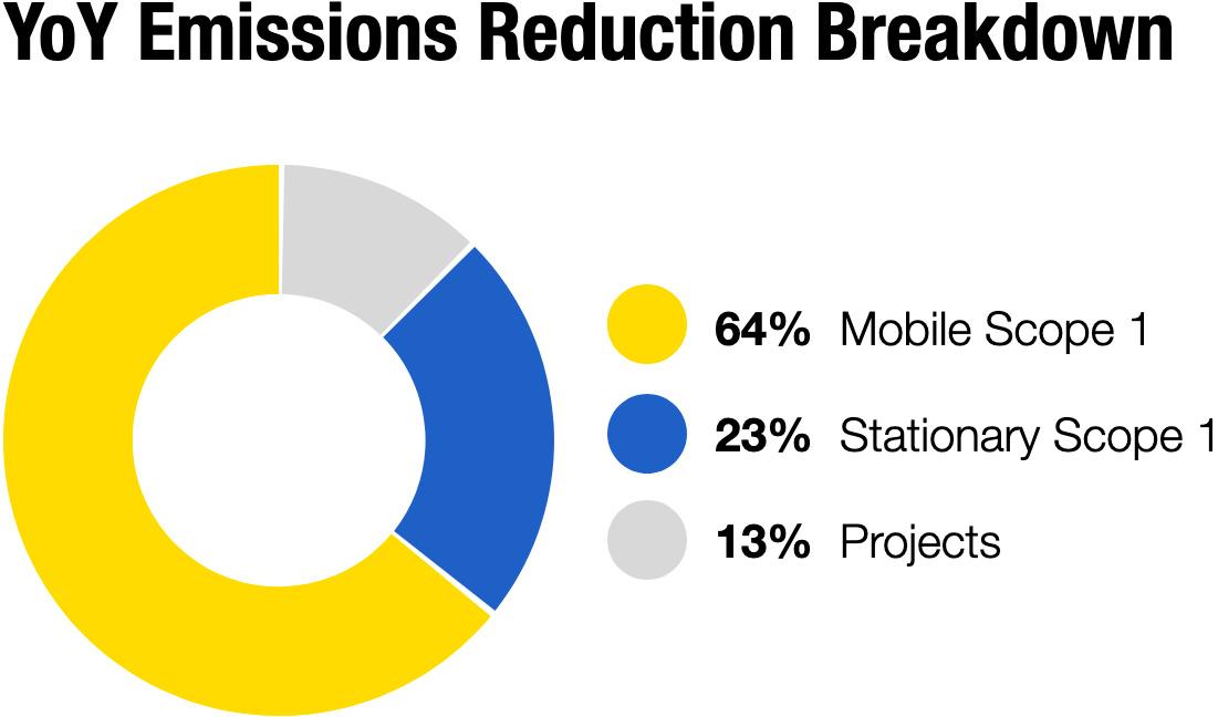 YoY Emissions Reduction Breakdown